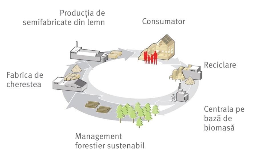 Circuit inchis de productie